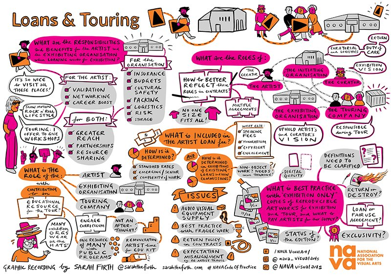Mind map using illustrations and text to provide an overview of some of the concerns raised around loans and touring during ongoing NAVA Member feedback and open consultation with the sector in October 2020.