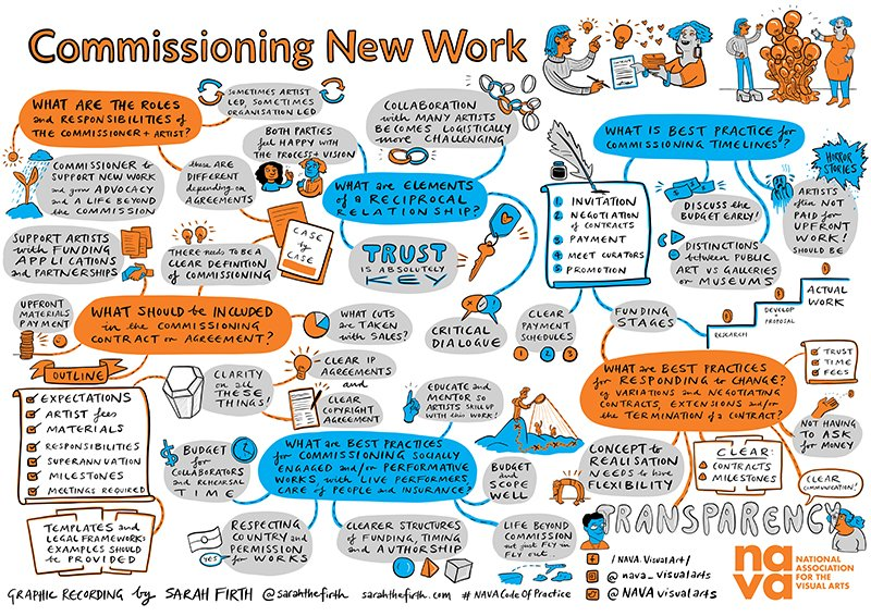 Figure 1: Mind map using illustrations and text to provide an overview of some of the concerns raised around commissioning new work during ongoing NAVA Member feedback and open consultation with the sector in October 2020.