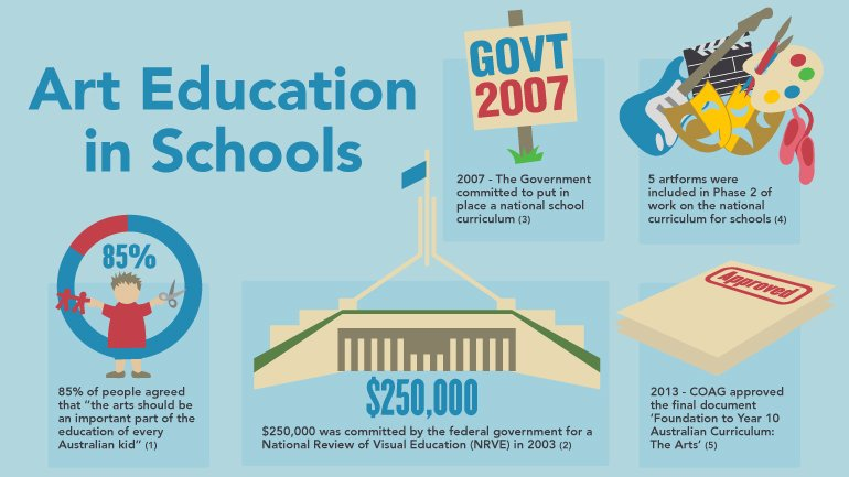 education stats