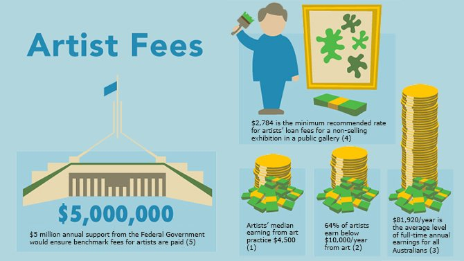 Artists Fees