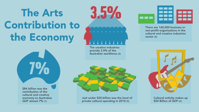 arts and the economy