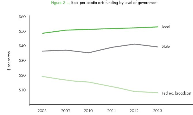 Real per capita arts funding by level of government
