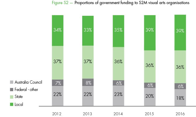Proportions of government funding to S2M visual arts organisations