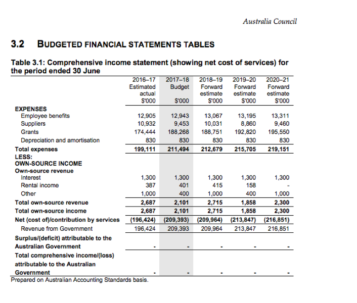 budgeted financial statement tables